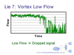 Vortex Reading at Low Flowrates
