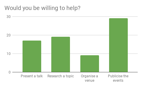 Would you be willing to help? Graph of responses:- Present a talk: 17,   Research a topic: 20,   Organise a venue: 10,   Publicise the events: 30.
