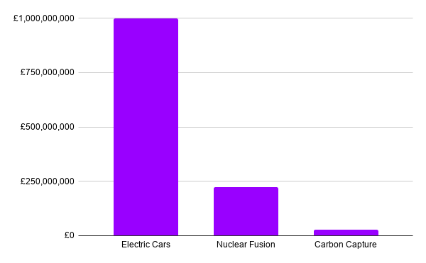 A graphical represantaino of £1bn to electric vehicles, £222m for nuclear fusion, and £26m for carbon capture