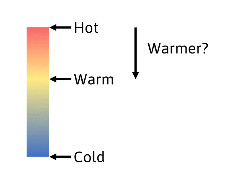 Chart showing the range between Cold, Warm and Hot. An arrow pointing from Hot to Warm asking if this is Warmer?
